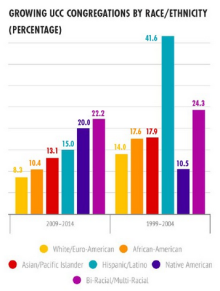 Growth Figure by Race Ethnicity