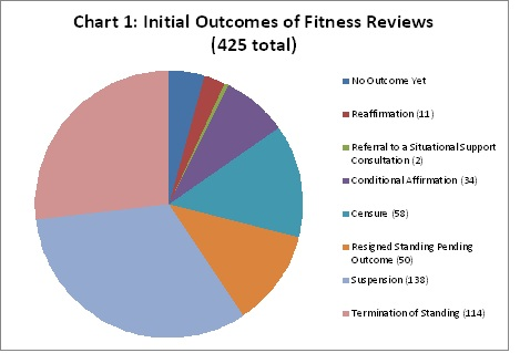 Fitness Review CARD Article Chart 1