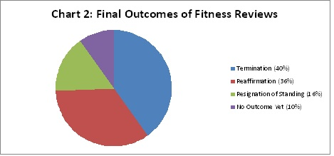 fitness review CARD article Chart 2