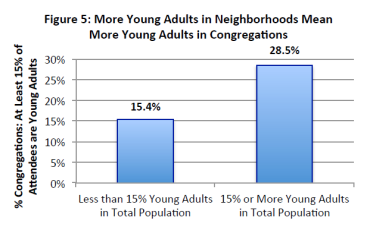 Source: American Congregations 2015: Engaging Young Adults