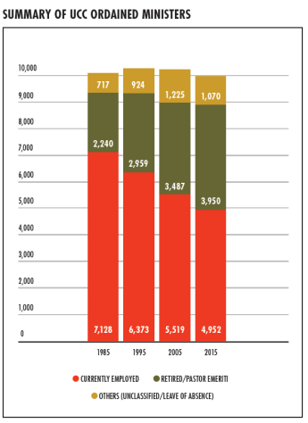 2016 UCC Statistical Profile